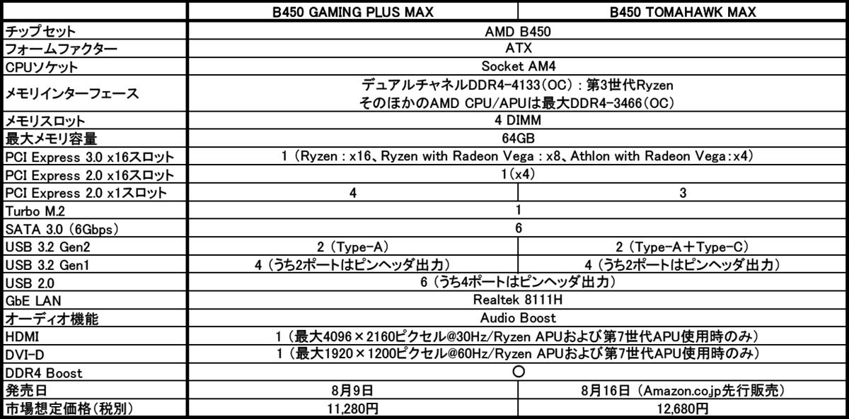 MSI、第3世代AMD Ryzenプロセッサに最適化したMAXマザーボードシリーズ9